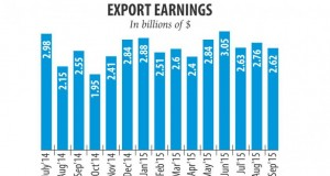 Exports display a slight rise