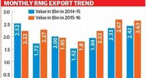 rmg export rise over 9% in first seven months of fy'16
