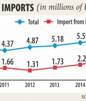 bdesh-imports-49-cotton-from-india