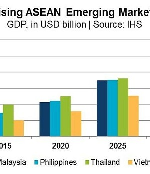 asia pacific emerging markets to be global fdi hotspots