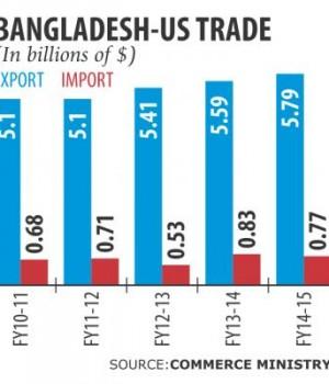 gsp efforts hit a wall: bd-us trade