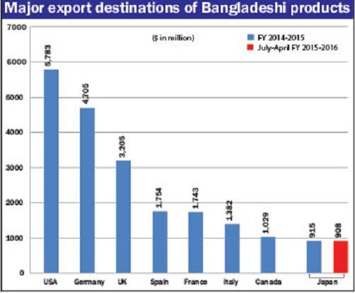 Japan—next $1b Export Market For Bangladesh