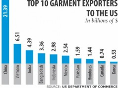 bangladesh garment exports to us on the rise