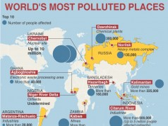 hazaribagh most polluted zone in the world