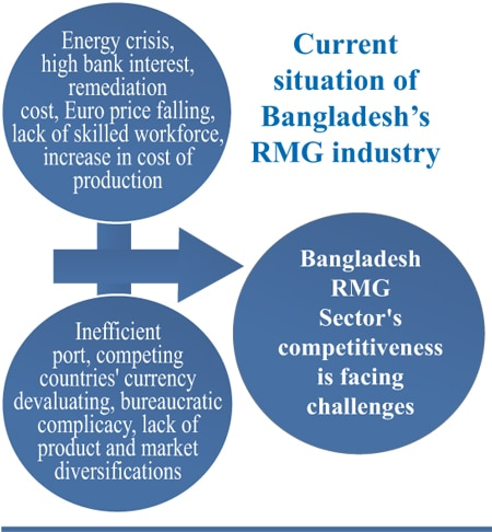 The research cell of Bangladesh RMG Centre prepared a set of