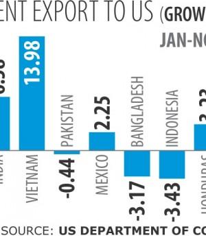 Garment exports to US on the decline | RMG Bangladesh