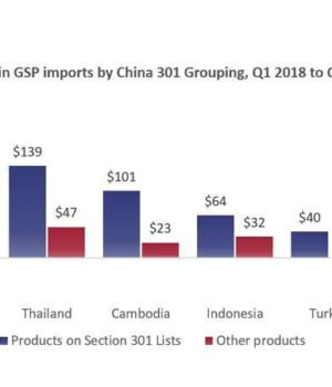 Trade war pushes firms from PRC to GSP nations: statistics | RMG