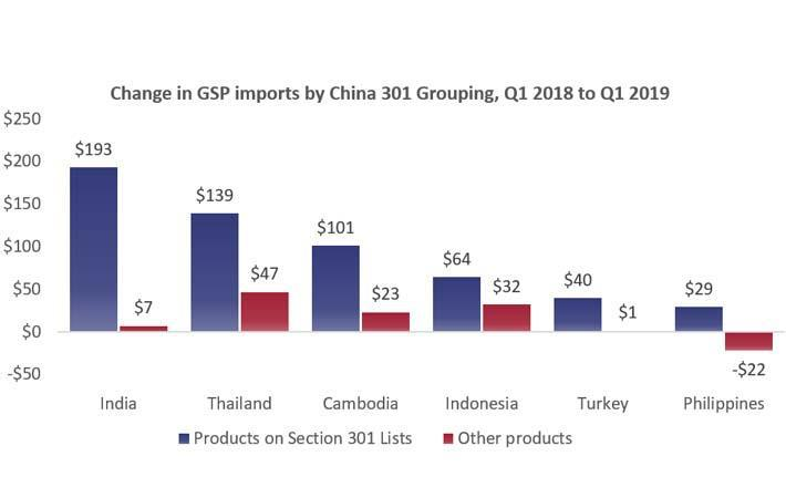 Trade war pushes firms from PRC to GSP nations: statistics