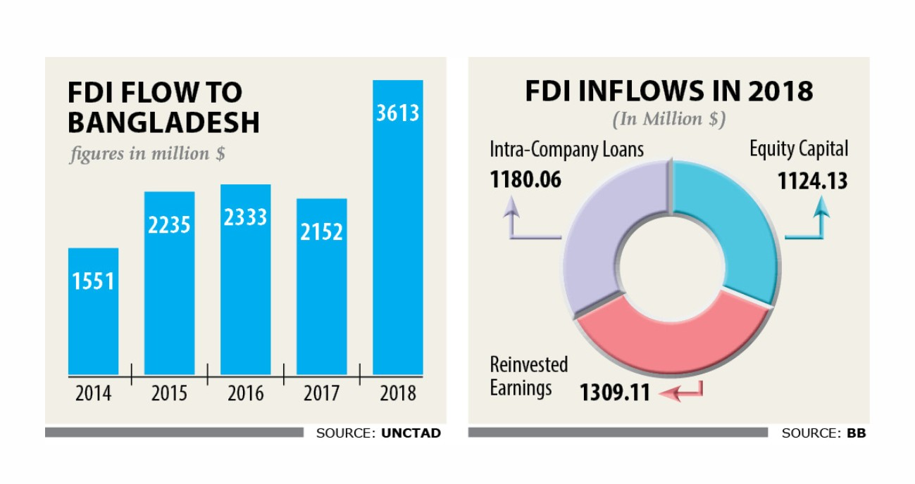 Record FDI In 2018